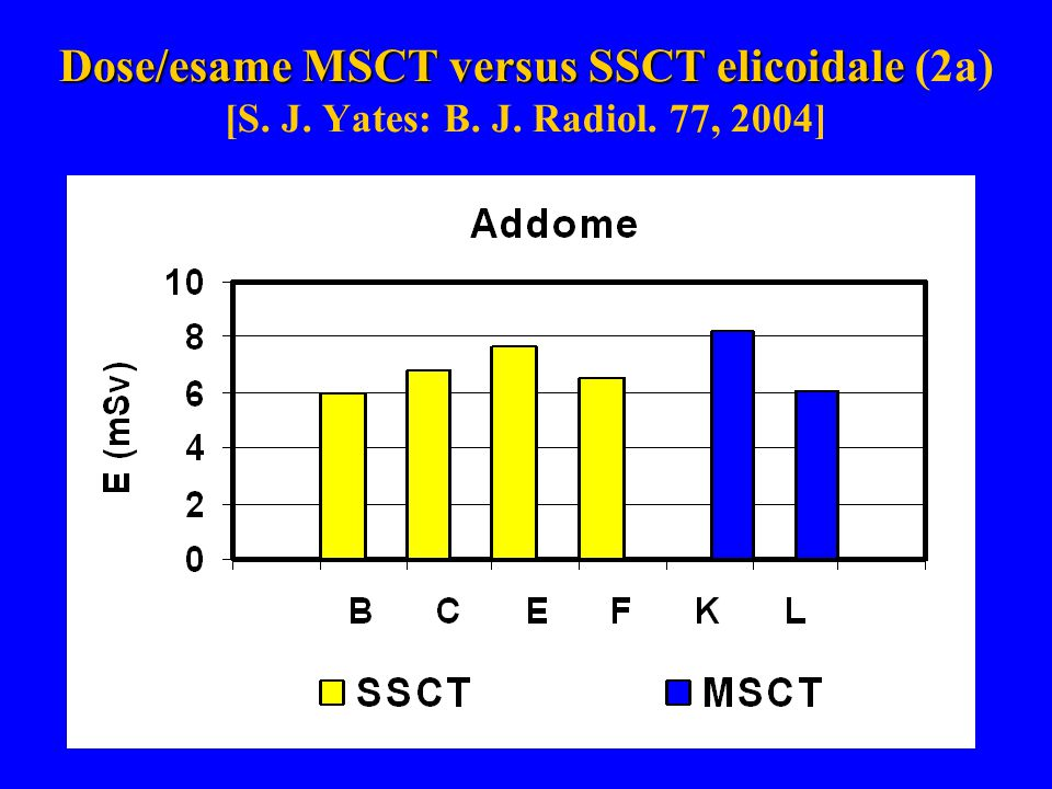 Dose/esame MSCT versus SSCT elicoidale (2a) [S. J. Yates: B. J. Radiol